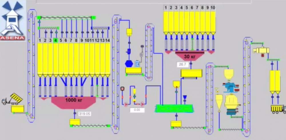 Купить Комбикормовые заводы и оборудование