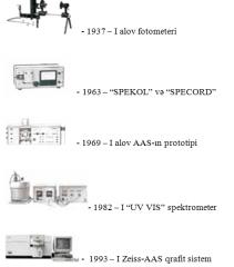 AZECOLAB Photometers laboratory