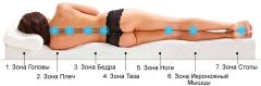 Ортопедические анатомические матрасы