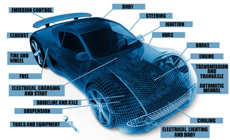 Auto Spare Parts Business Plan