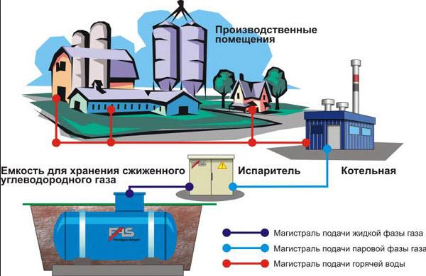 Пуск газа при переводе потребителей, использующих СУГ, на природный газ