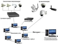 Services in design and installation of monitoring