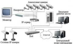 Services in IP video surveillance installation