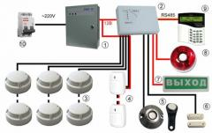 Services in electric installation work of the