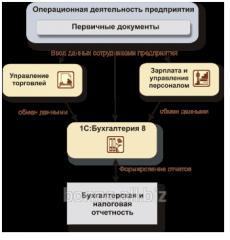 Внедрение - ввод системы 1С в эксплуатацию