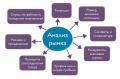 Отчет по практике Система управления персоналом на ОАО